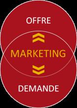 Le marketing, la rencontre entre votre offre et la demande